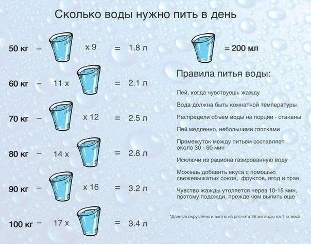 сколько нужно пить воды в день
