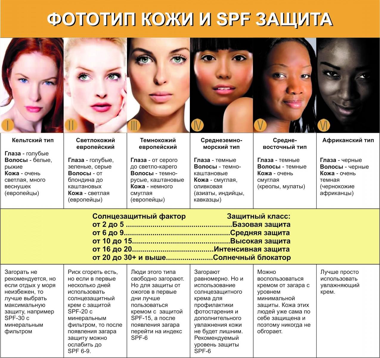 Что такое фото типы кожи