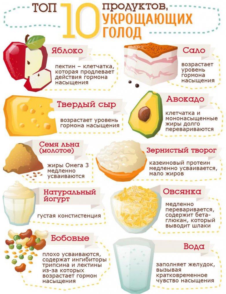рецепты правильного питания для похудения в мультиварке