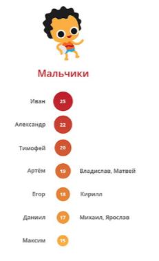 spisok-populjarnyh-imen-dlja-mal'chikov
