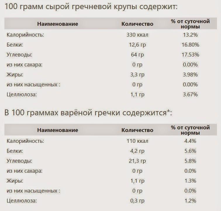 Сколько калорий в молочной гречневой каши