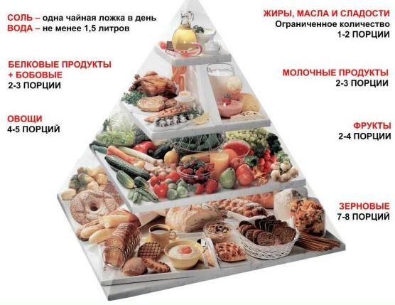 10 Правил Как похудеть без диет и спорта в домашних условиях