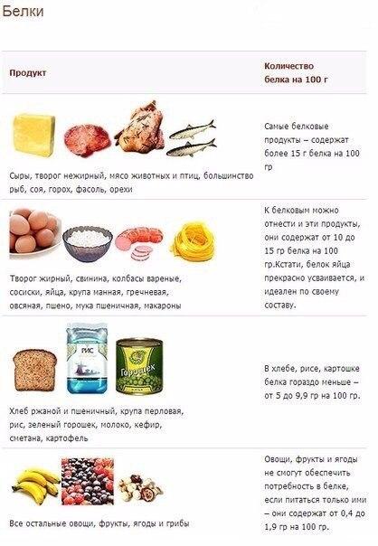 пища для диеты рецепты